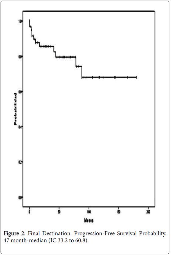 leukemia-month-median
