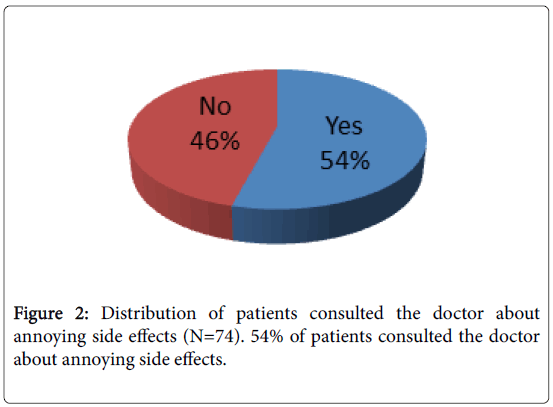 liver-patients-consulted