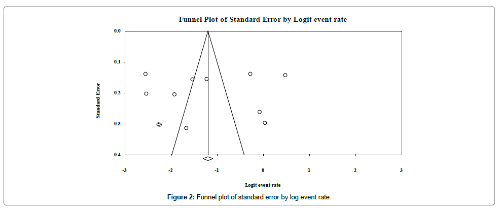 lung-diseases-treatment-Funnel-plot