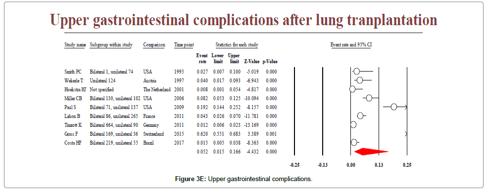 lung-diseases-treatment-Upper-gastrointestinal