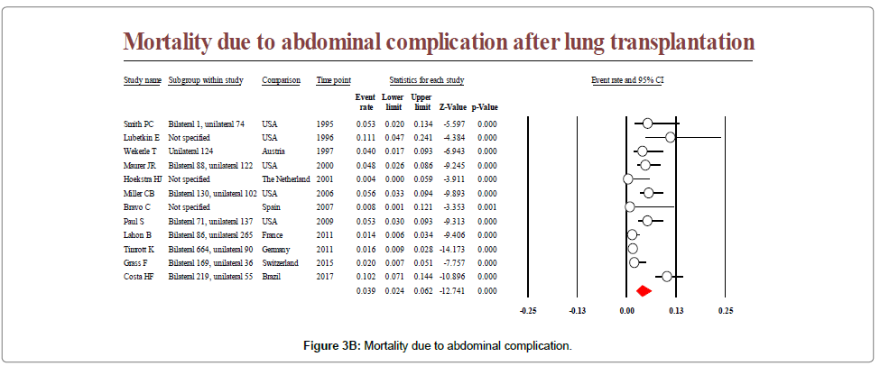 lung-diseases-treatment-abdominal-complication