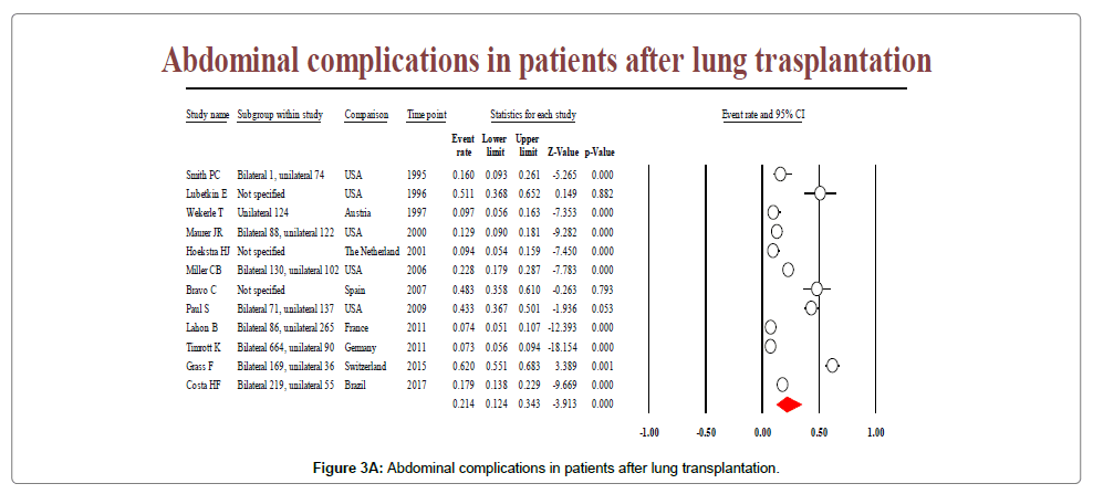 lung-diseases-treatment-lung-transplantation