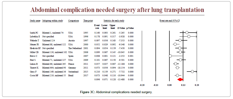 lung-diseases-treatment-needed-surgery