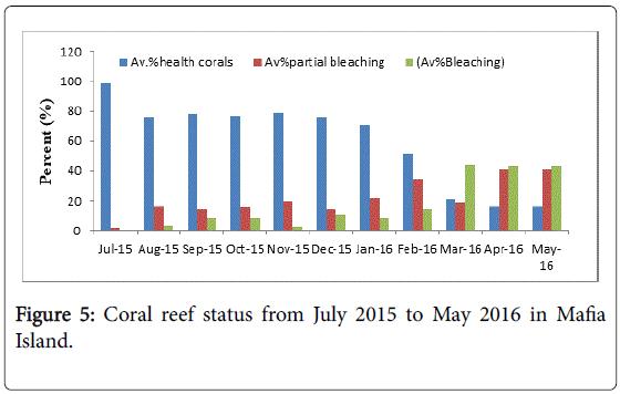 marine-science-Coral-reef-status