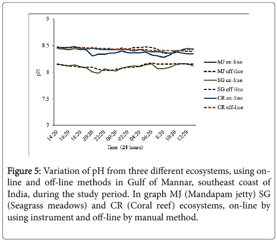 marine-science-Gulf-Mannar-southeast