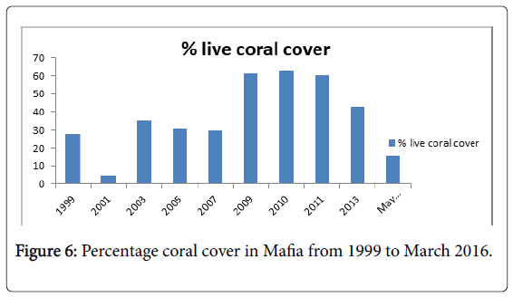 marine-science-Percentage-coral-cover