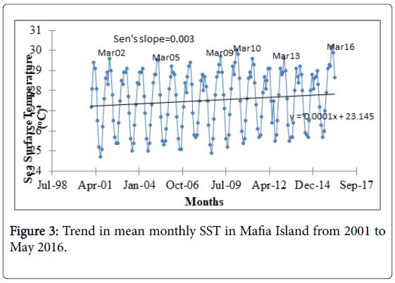 marine-science-SST-Mafia-Island
