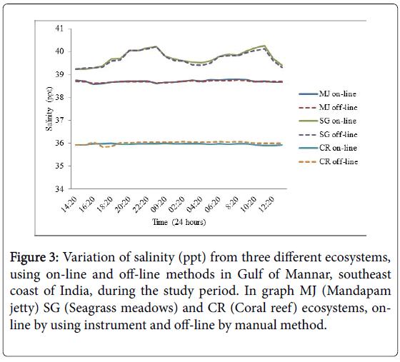 marine-science-off-line-methods