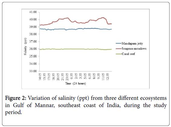 marine-science-research-Variation-salinity