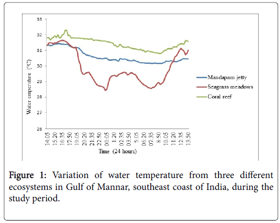marine-science-research-Variation-water-temperature