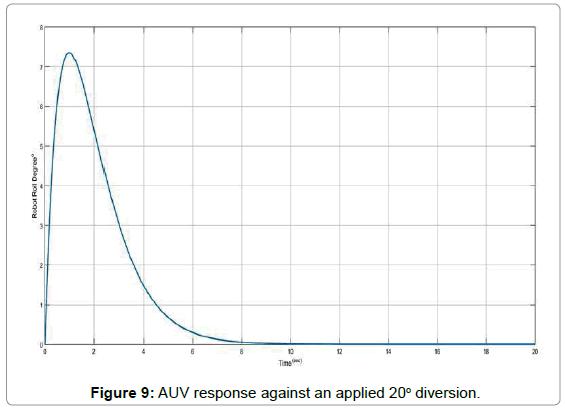 marine-science-research-development-AUV-response