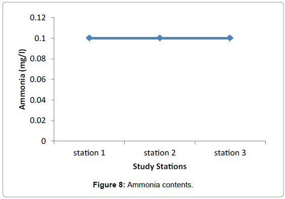 marine-science-research-development-Ammonia-contents