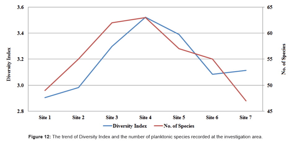 marine-science-research-development-Diversity-Index