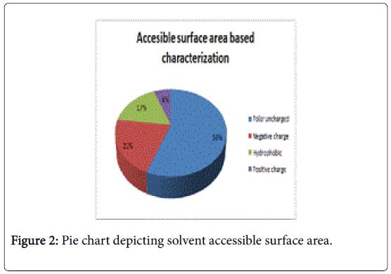 marine-science-research-development-Pie-chart