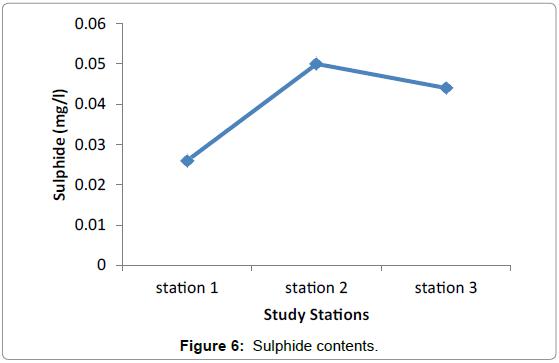 marine-science-research-development-Sulphide-contents
