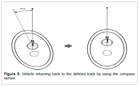 marine-science-research-development-Vehicle-returning