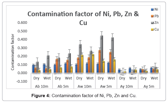 marine-science-research-development-contamination-factor