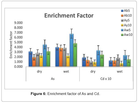 marine-science-research-development-enrichment-factor