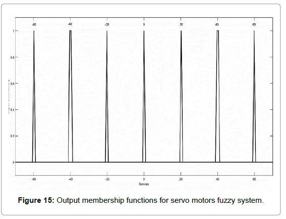 marine-science-research-development-motors-fuzzy-system