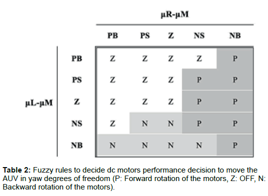 marine-science-research-development-motors-performance-decision
