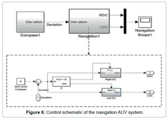 marine-science-research-development-navigation-AUV-system