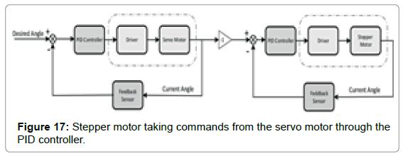marine-science-research-development-servo-motor-through