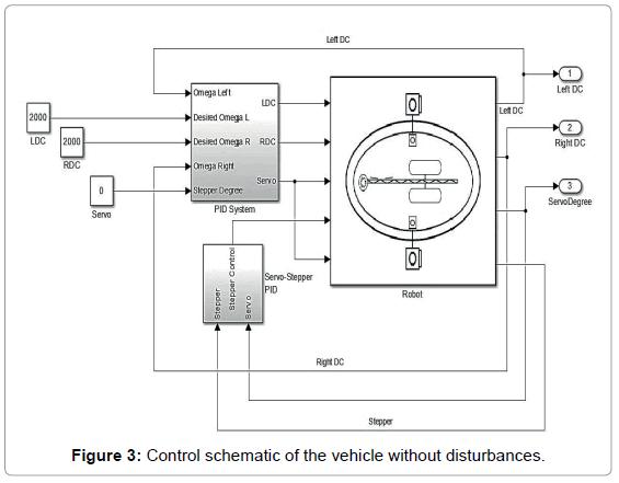 marine-science-research-development-vehicle-disturbances