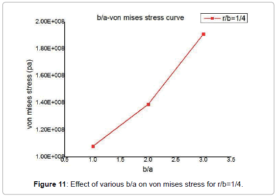 marine-science-von-mises-stress