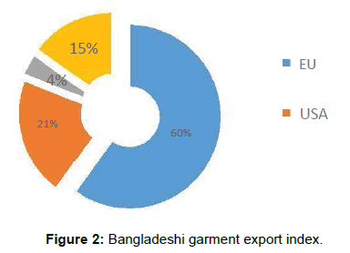 Low Wage Crisis: Impacts on Bangladeshi Garment Sector Workers