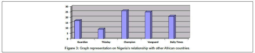 mass-communication-journalism-graph-representation-nigeria