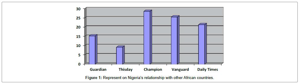 mass-communication-journalism-represent-nigeria-relationship