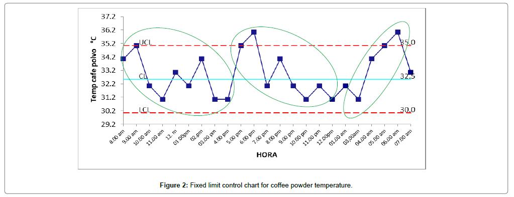 material-sciences-coffee-powder