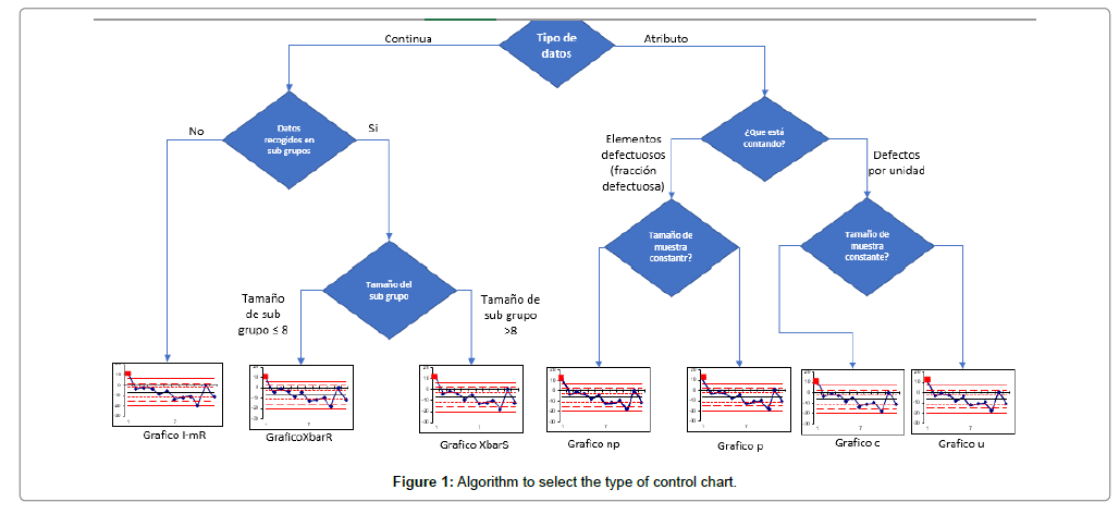 material-sciences-control-chart