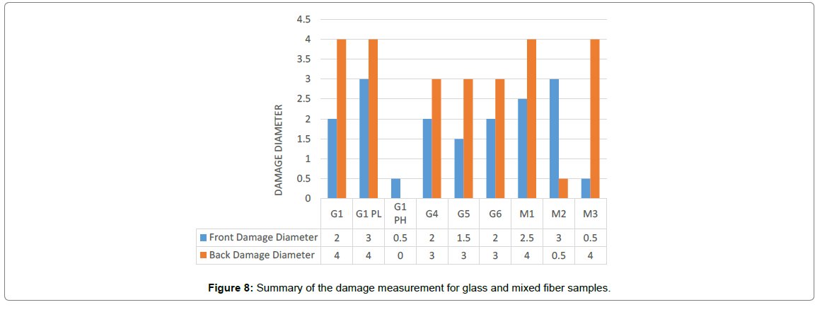 material-sciences-damage-measurement