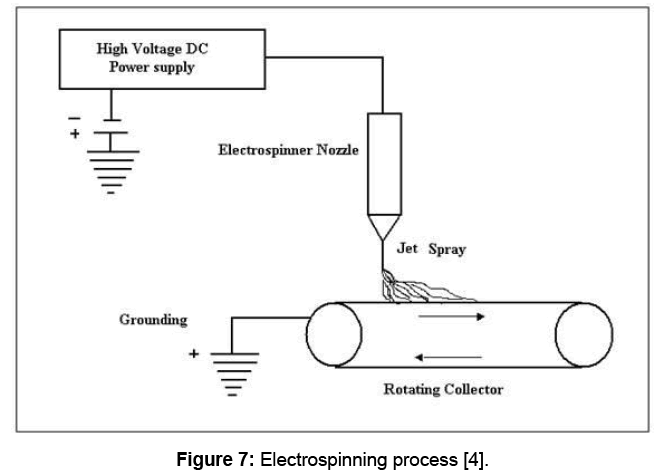 material-sciences-electrospinning