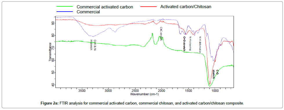 material-sciences-engineering-activated-carbon