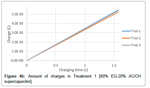 material-sciences-engineering-amount-charges