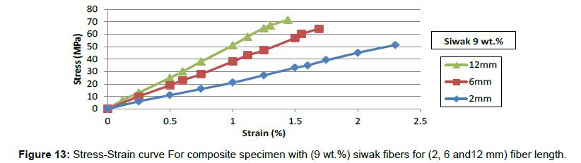 material-sciences-engineering-composite-specimen-fiber