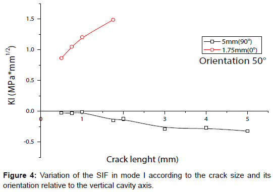 material-sciences-engineering-crack-cavity-axis