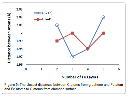 Theoretical Study of the Effect of an Fe Interlayer on the Formation