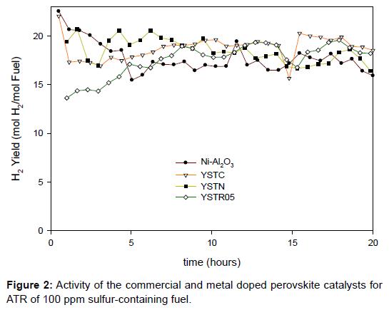 material-sciences-engineering-doped-perovskite-catalysts