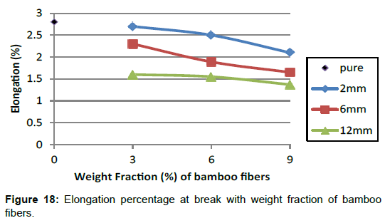 material-sciences-engineering-elongation-percentage-bamboo