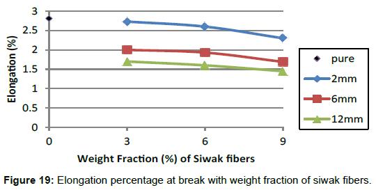 material-sciences-engineering-elongation-siwak-fibers