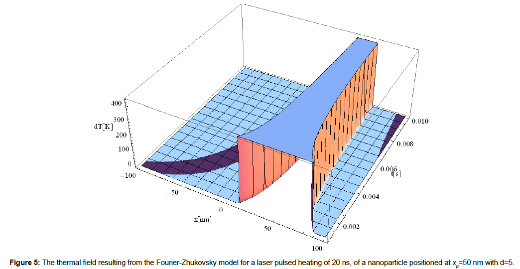 material-sciences-engineering-fourier-zhukovsky-model