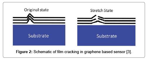 material-sciences-engineering-graphene