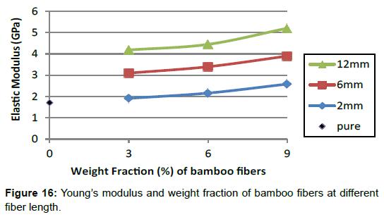 material-sciences-engineering-modulus-bamboo-fibers