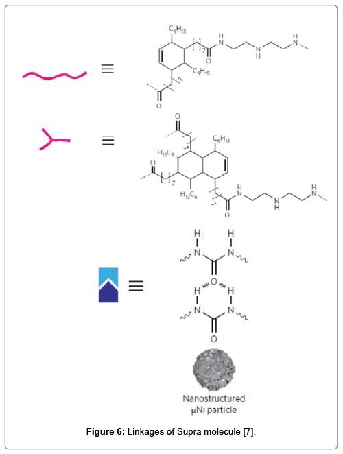 material-sciences-engineering-molecule