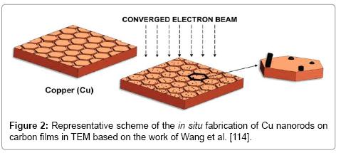 material-sciences-engineering-nanorods