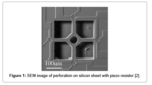 material-sciences-engineering-perforation