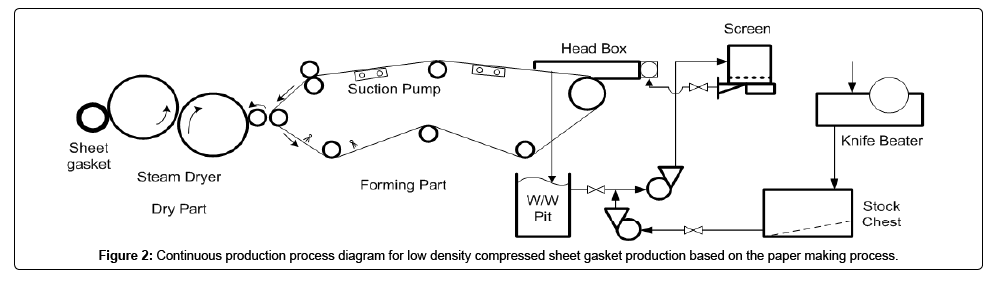 Manufacturing of Sheet Gasket using a Paper Making Process
